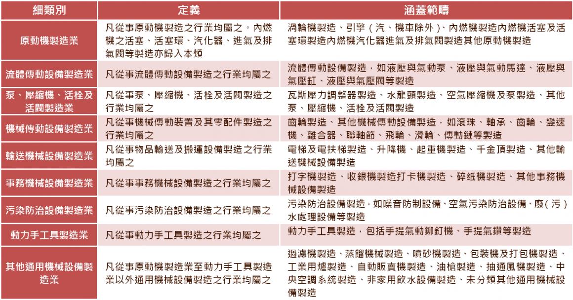 表1 通用機械設備製造業各細類定義及範疇