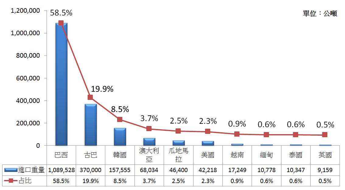 圖2  2010年中國大陸前十大食用糖進口國