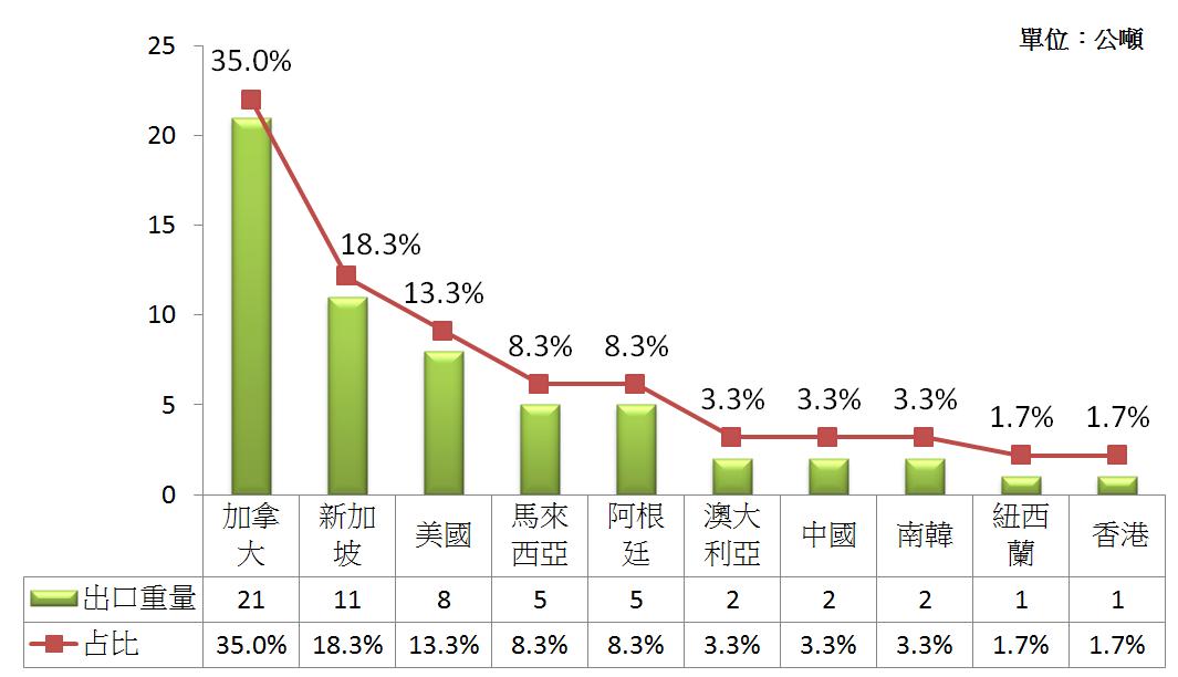圖2 2010年台灣前十大冰糖出口國