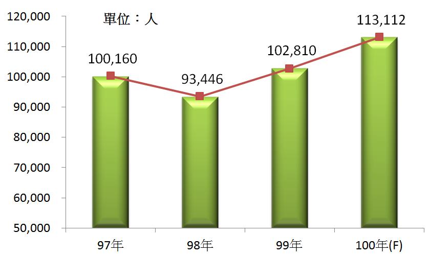 圖3 97年~100年我國通用機械設備製造業之從業人員數
