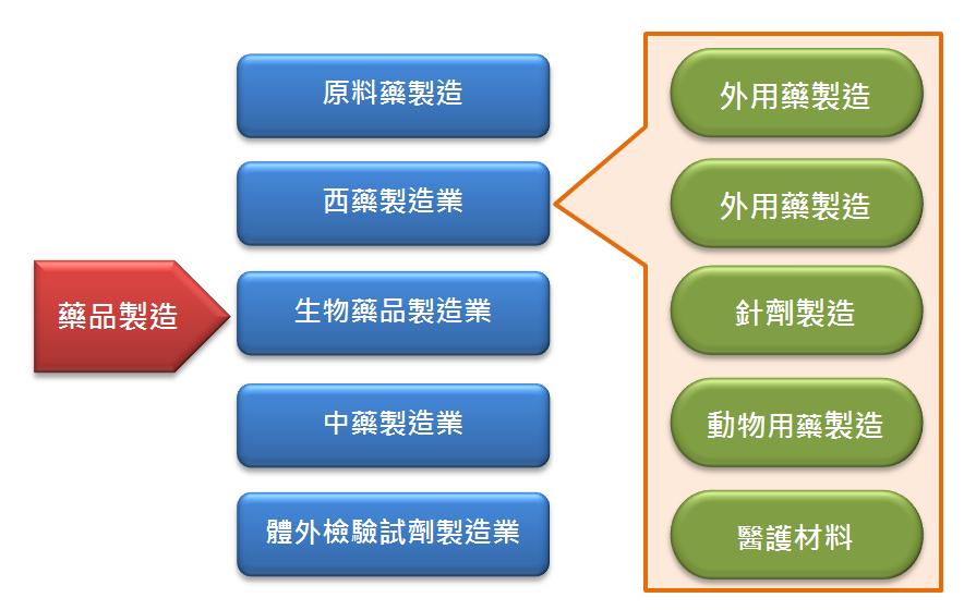 圖1 藥品製造業分類