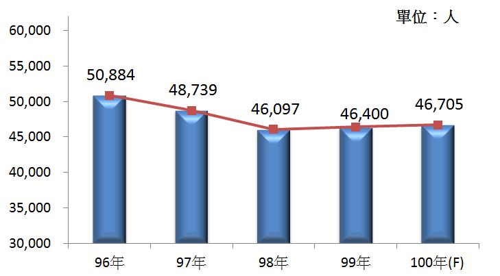 圖4 96年~100年我國織布業之從業人員數