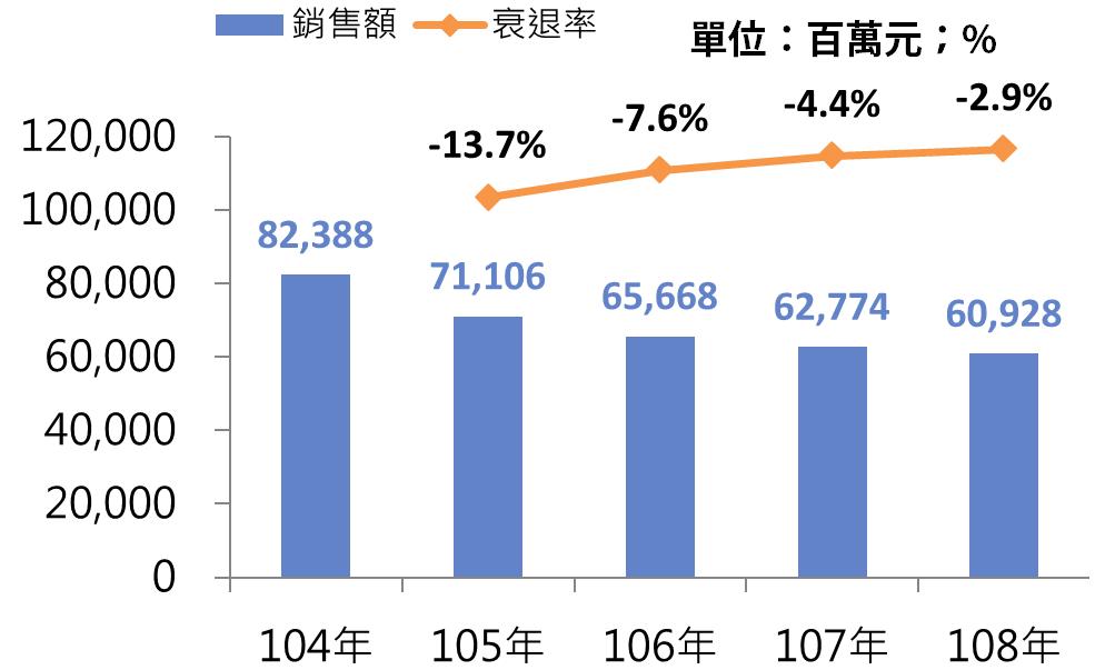 圖3 104年~108年成衣及服飾品製造業之銷售額