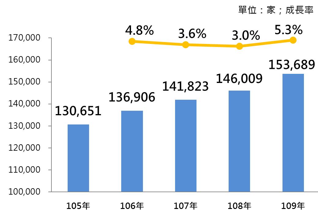 圖2105年~109年我國餐飲業之營利事業家數