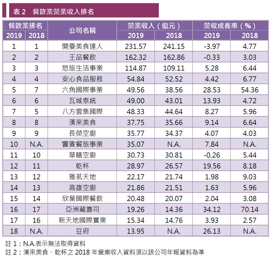表2 餐飲業營業收入排名