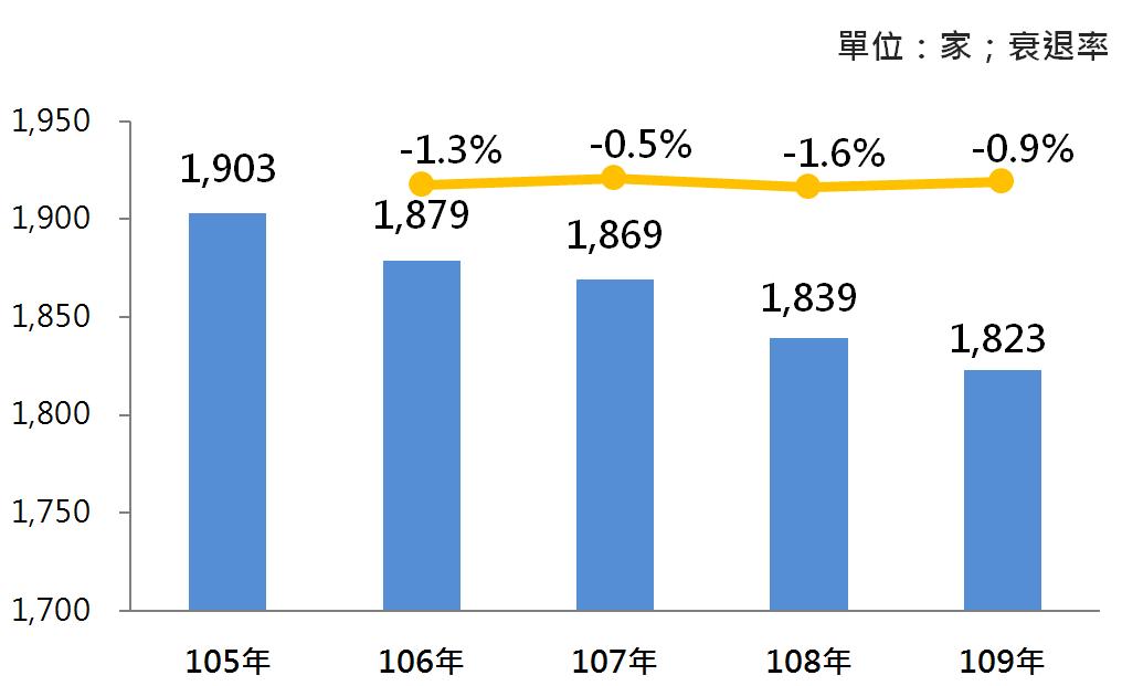 圖1 105年~109年我國汽車零件製造業之營業家數