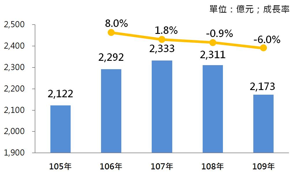 圖2 105年~109年我國汽車零件製造業之銷售額