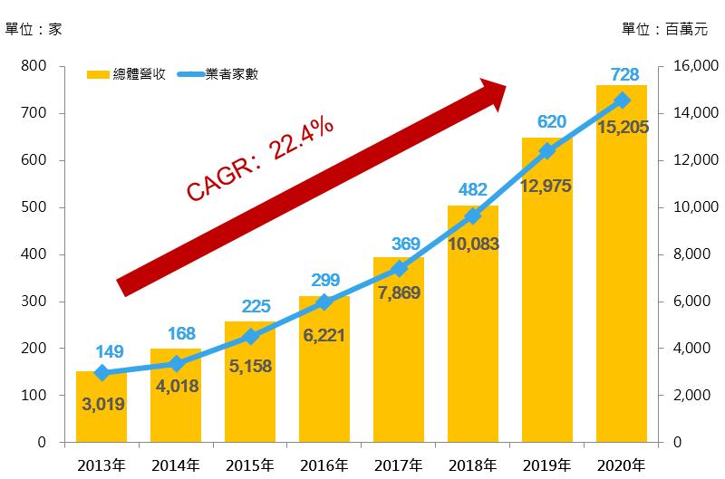 圖1 2013年~2020年我國健身房之家數與總體營收