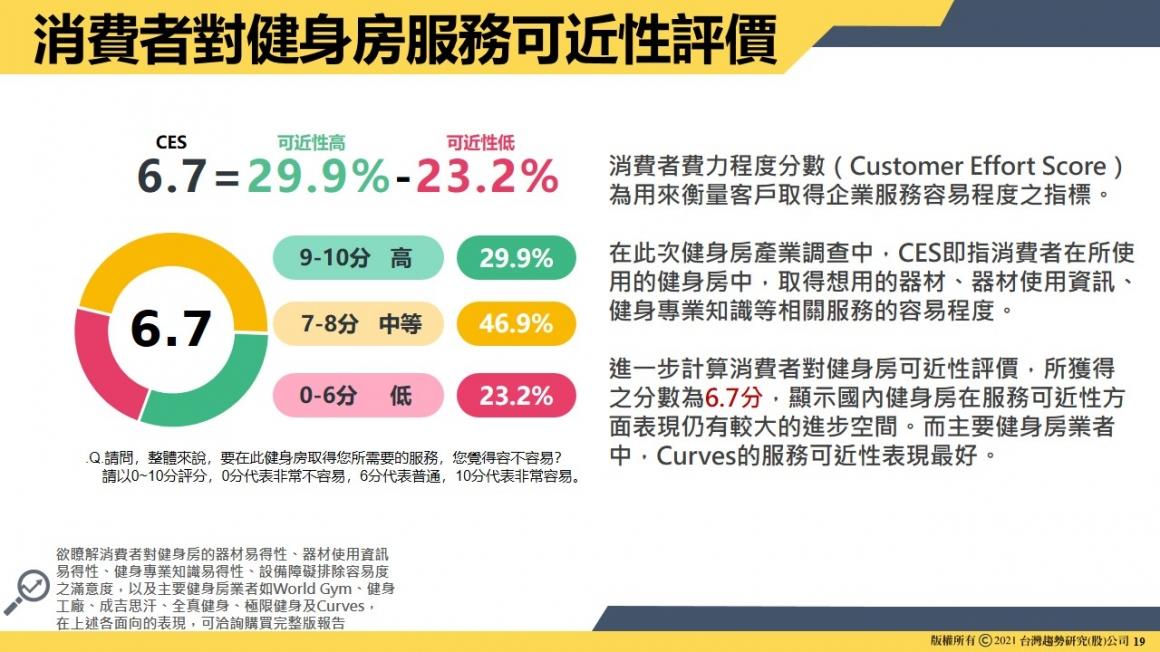 圖5 消費者對健身房服務可進性評價