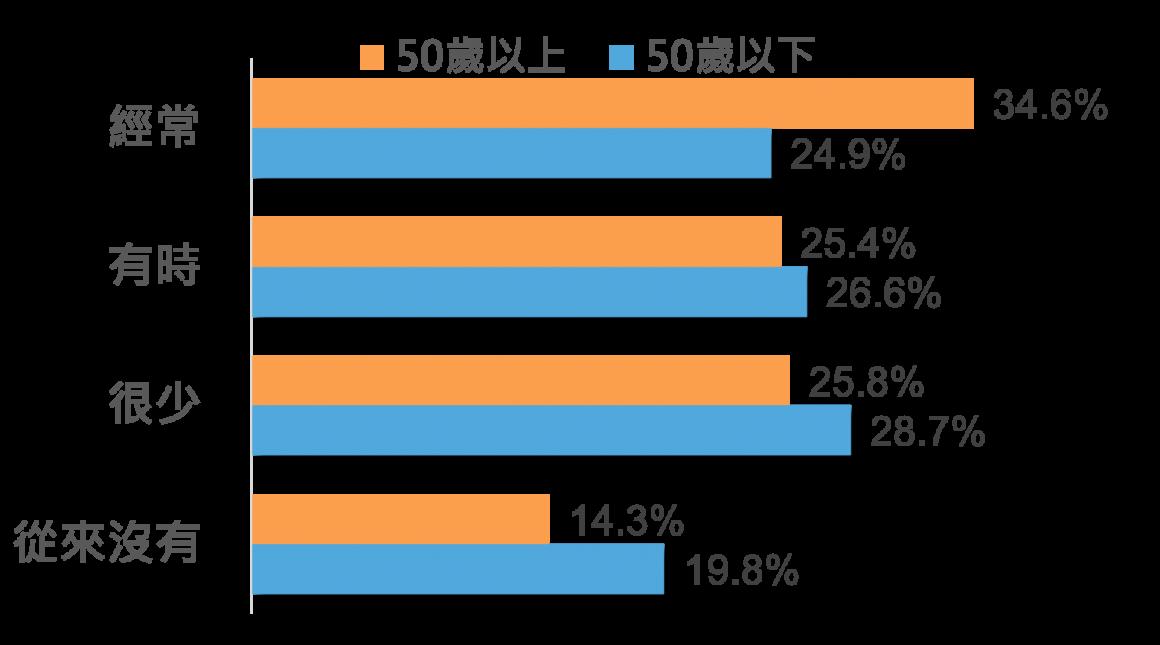 圖16 不同年齡層分享疫情相關訊息之頻率