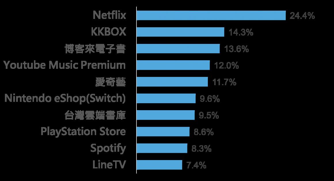 圖10 民眾想購買的軟體與數位平台服務TOP 10
