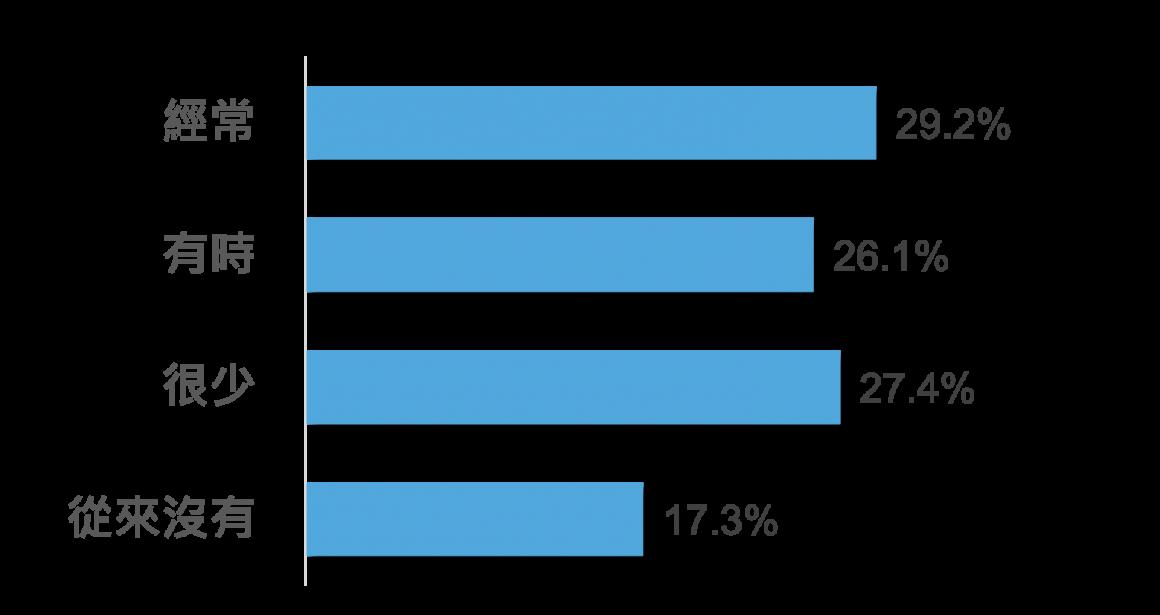 圖15 三級疫情下,在臉書或Line等社群網站/通訊軟體上分享疫情相關訊息頻率