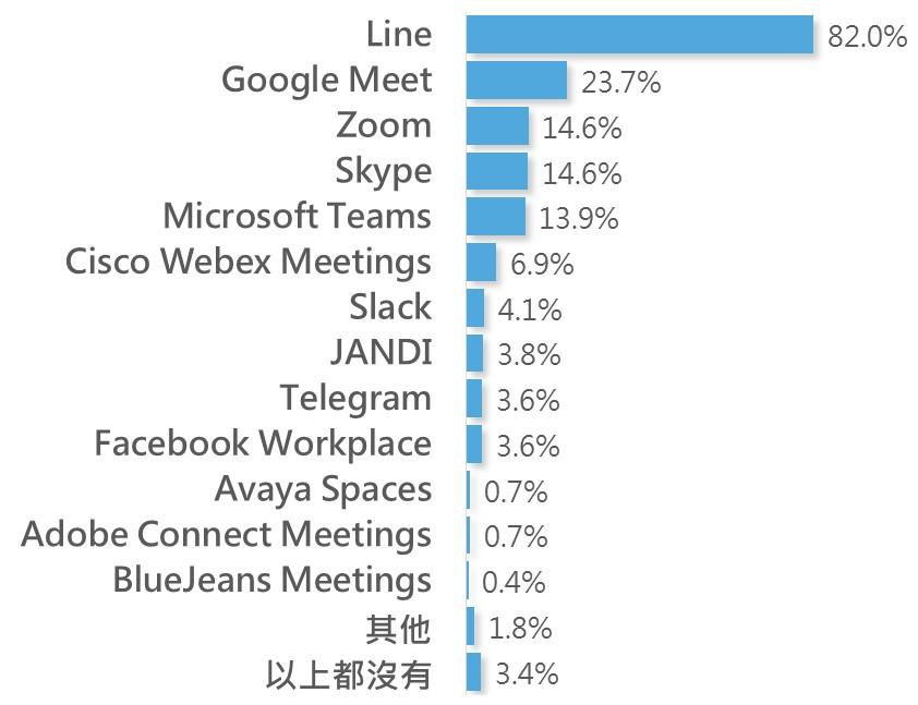 圖7 在家上班常用的通訊軟體協作平台