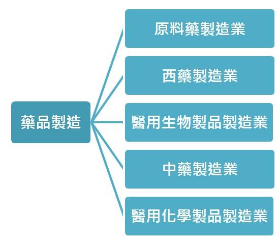 圖1 藥品及醫用化學製品製造業分類