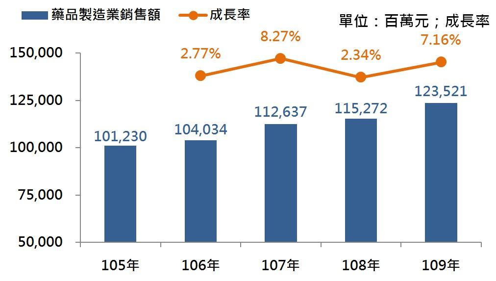 圖3 105年~109年我國藥品及醫用化學製品製造業之銷售額及成長率