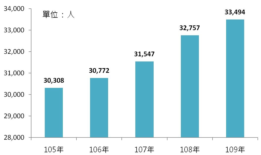 圖4 105年~109年我國藥品及醫用化學製品製造業之從業人員數